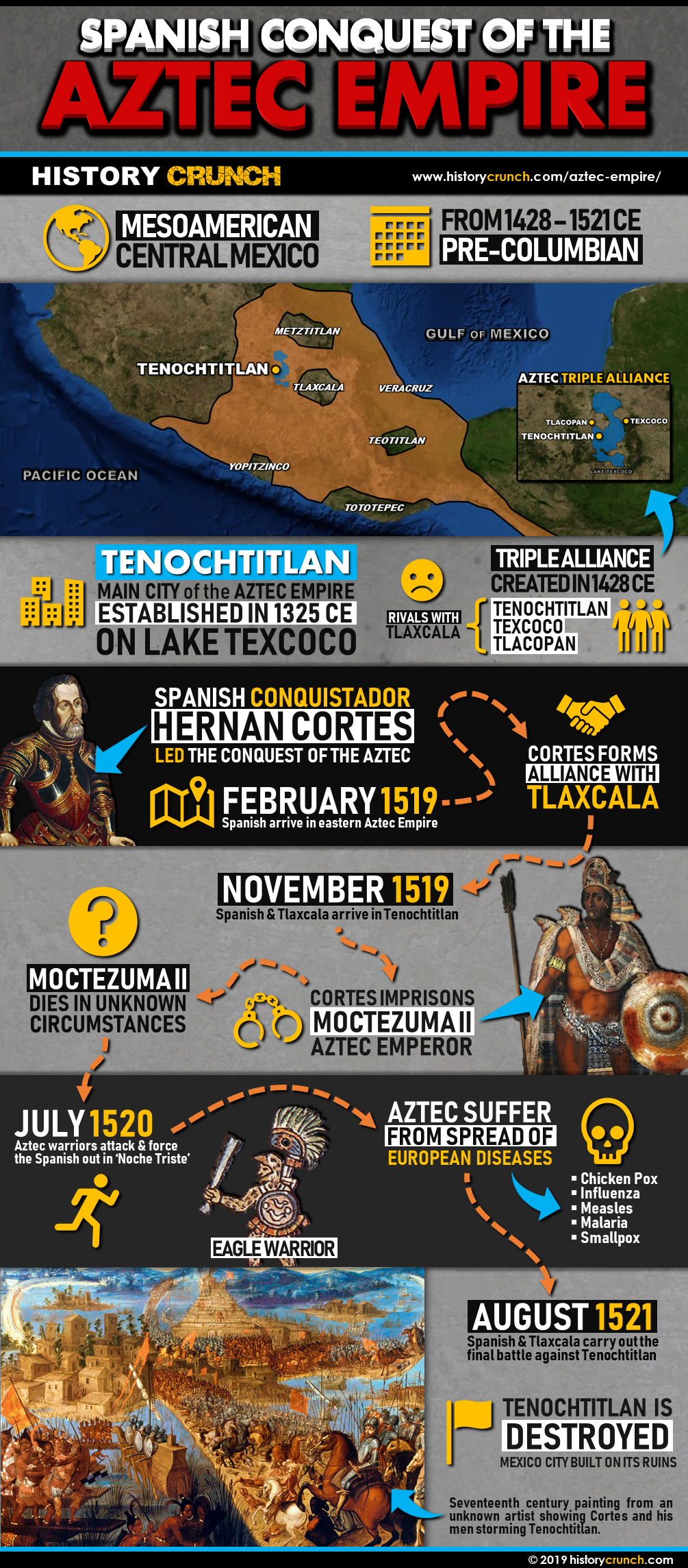 Spanish Conquest of the Aztec Infographic
