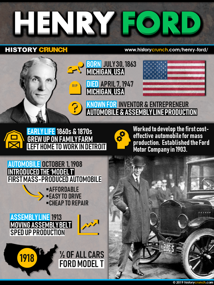 Henry Ford Infographic