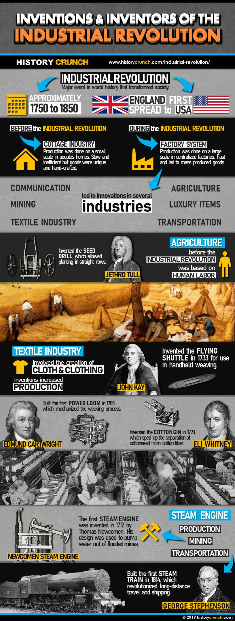 Inventions and Inventors of the Industrial Revolution Infographic