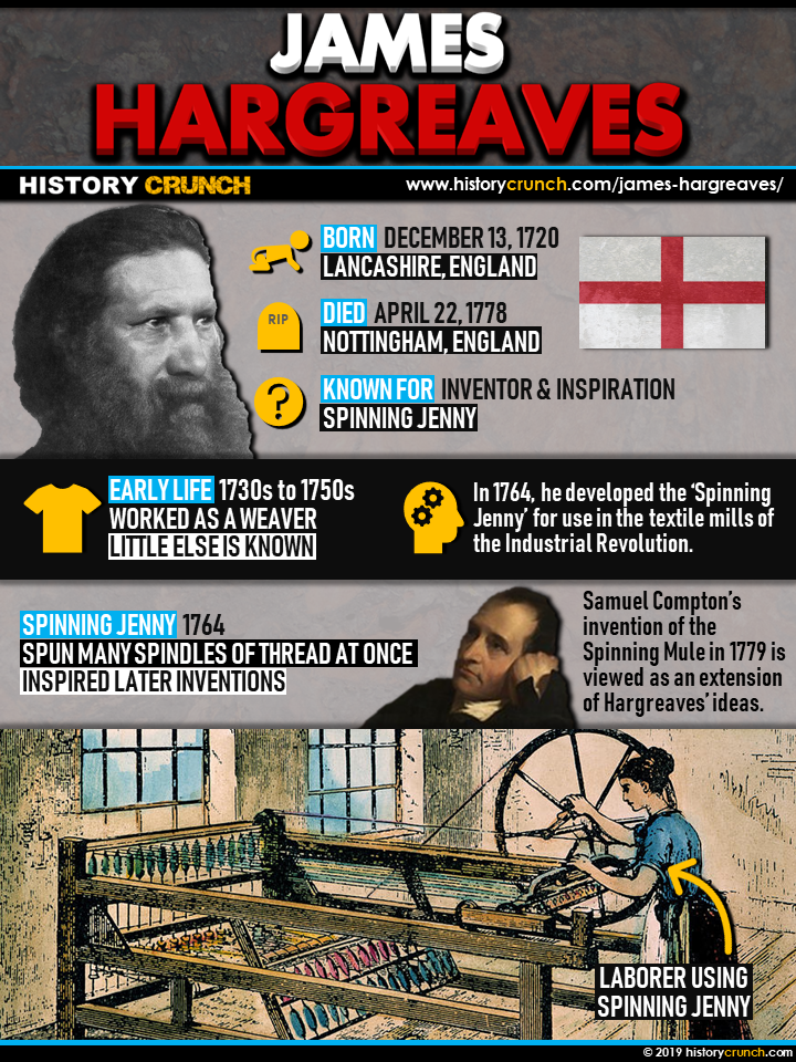 James Hargreaves Infographic